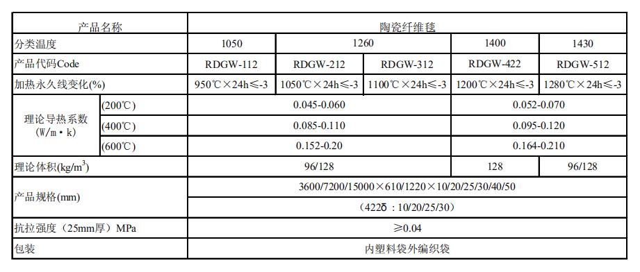 硅酸铝陶瓷纤维毯技术指标