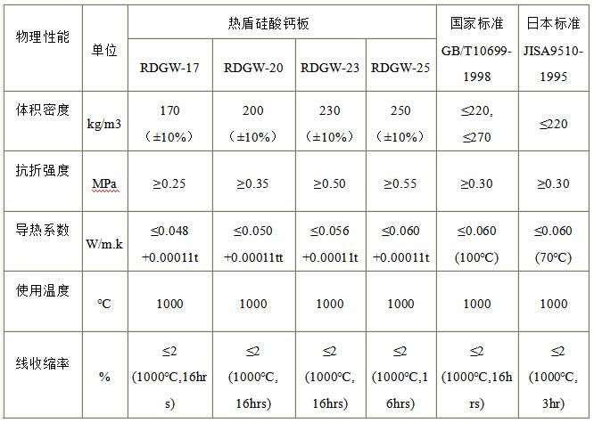 热盾硅酸钙板技术指标