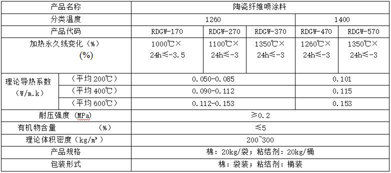 热盾陶瓷纤维喷涂料技术指标