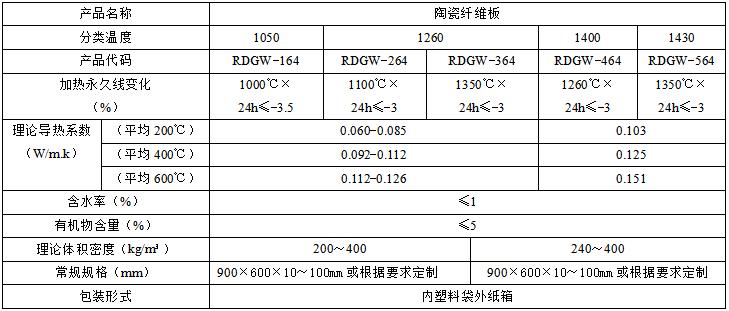 硅酸铝陶瓷纤维板技术指标
