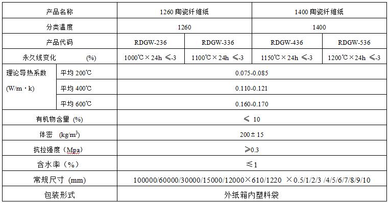 硅酸铝陶瓷纤维纸技术指标