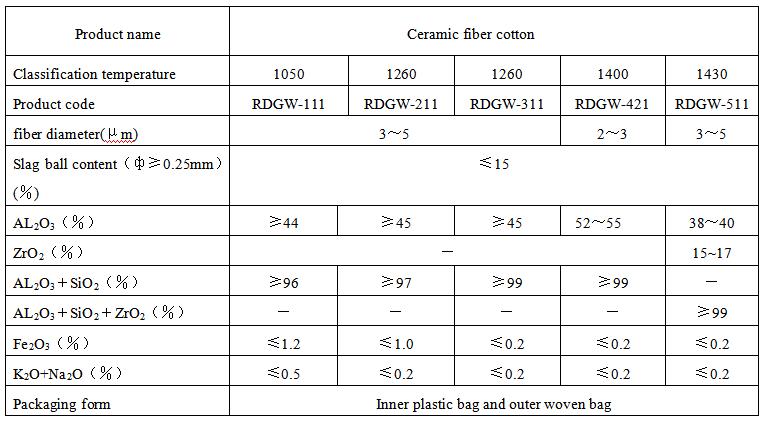 Ceramic fiber cotton