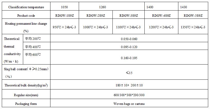 Ceramic fiber folding block Technical index