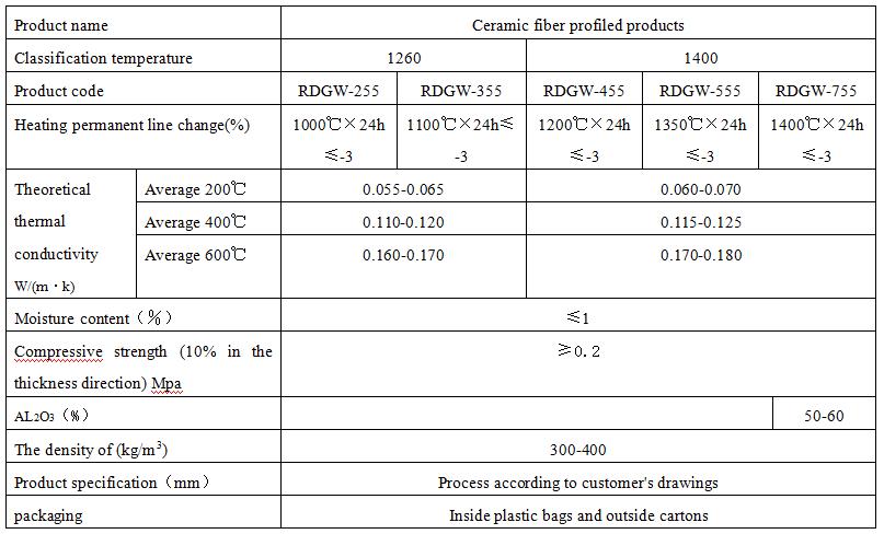 Ceramic fiber profiled products