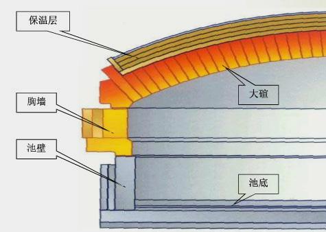 玻璃熔窑高温隔热解决方案
